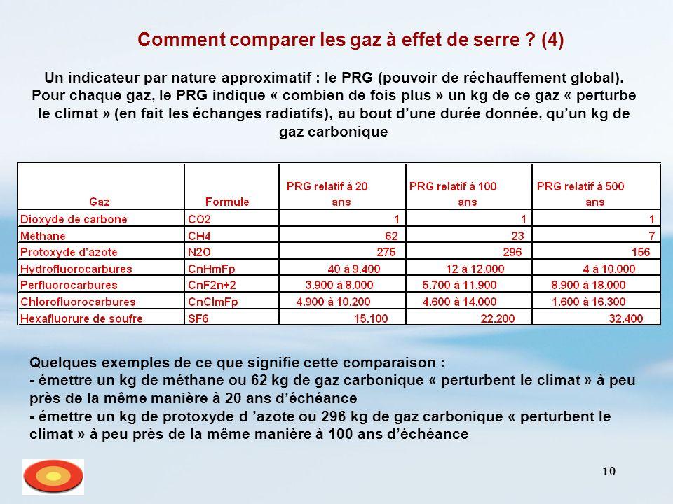 10 Comment comparer les gaz à effet de serre ? (4) Un indicateur par nature approximatif : le PRG (pouvoir de réchauffement global). Pour chaque gaz,