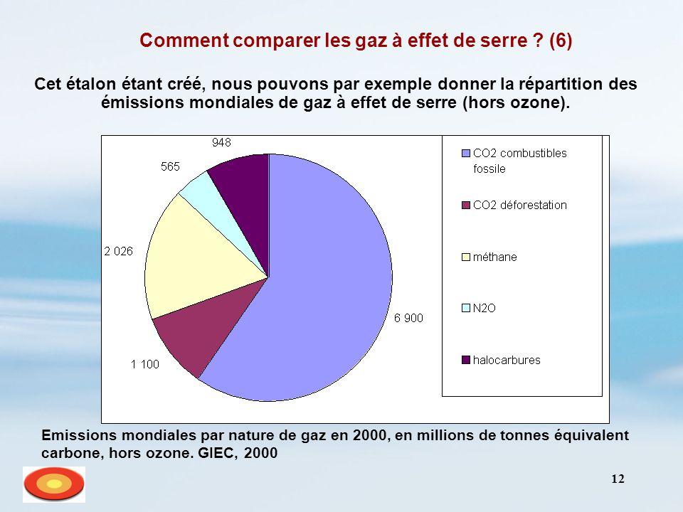 12 Comment comparer les gaz à effet de serre ? (6) Cet étalon étant créé, nous pouvons par exemple donner la répartition des émissions mondiales de ga