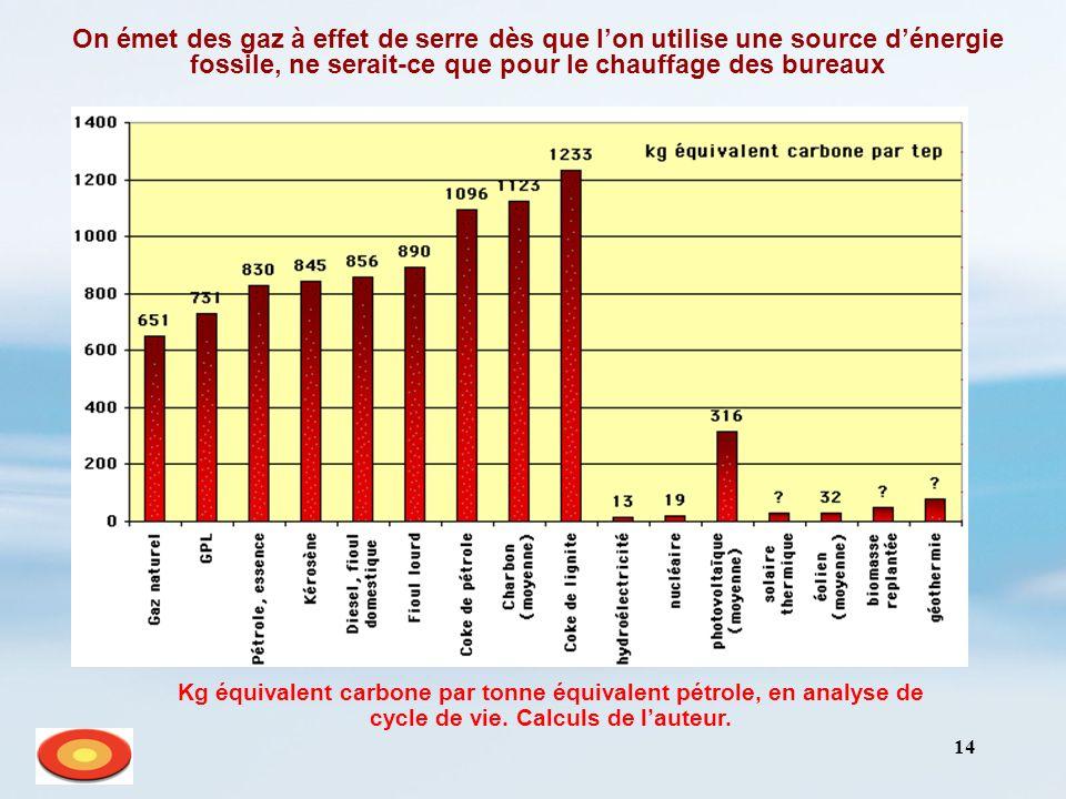 14 On émet des gaz à effet de serre dès que lon utilise une source dénergie fossile, ne serait-ce que pour le chauffage des bureaux Kg équivalent carb