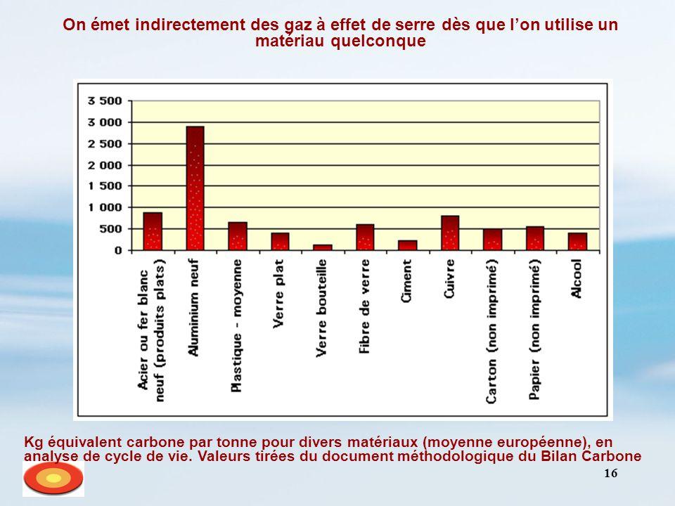 16 On émet indirectement des gaz à effet de serre dès que lon utilise un matériau quelconque Kg équivalent carbone par tonne pour divers matériaux (mo