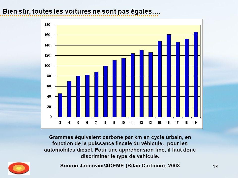 18 Bien sûr, toutes les voitures ne sont pas égales…. Grammes équivalent carbone par km en cycle urbain, en fonction de la puissance fiscale du véhicu