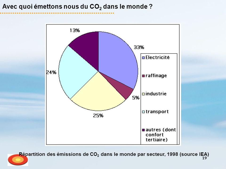 19 Avec quoi émettons nous du CO 2 dans le monde ? Répartition des émissions de CO 2 dans le monde par secteur, 1998 (source IEA)