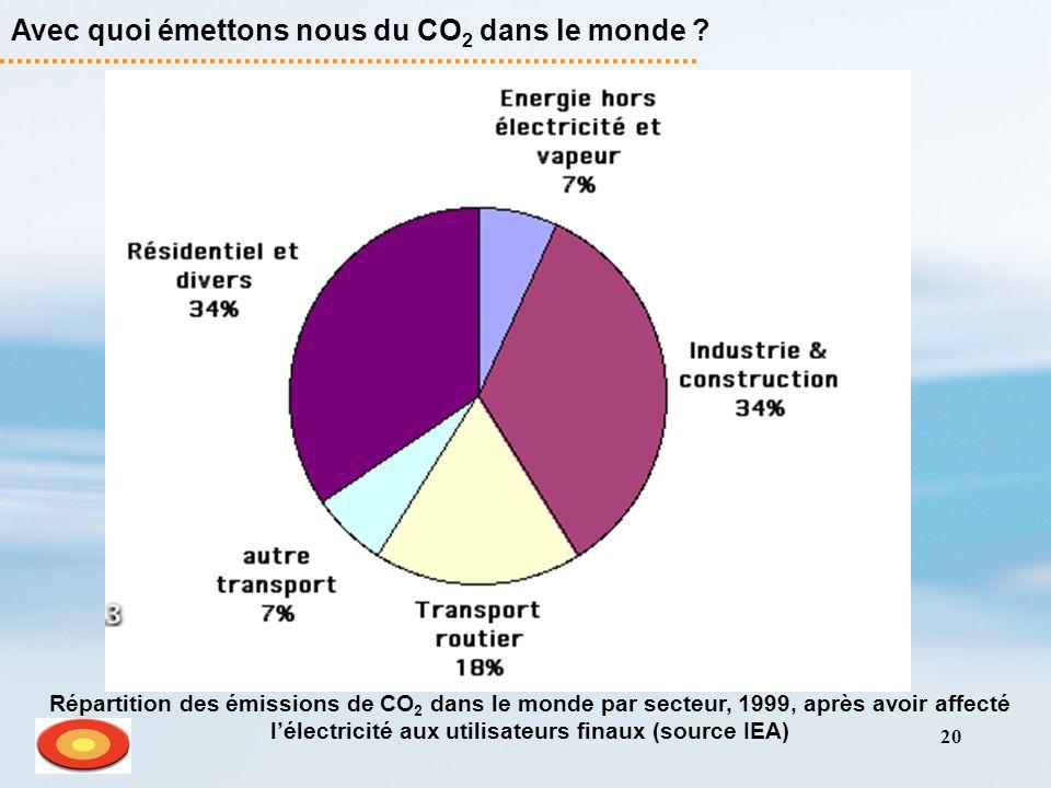 20 Avec quoi émettons nous du CO 2 dans le monde ? Répartition des émissions de CO 2 dans le monde par secteur, 1999, après avoir affecté lélectricité
