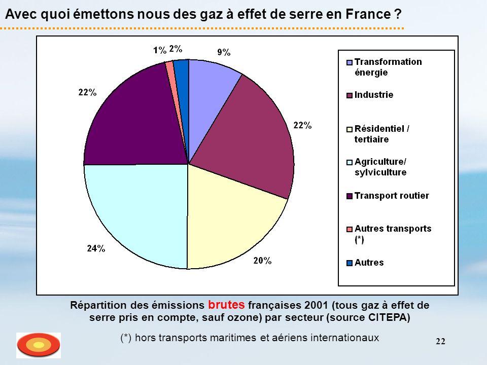 22 Avec quoi émettons nous des gaz à effet de serre en France ? Répartition des émissions brutes françaises 2001 (tous gaz à effet de serre pris en co