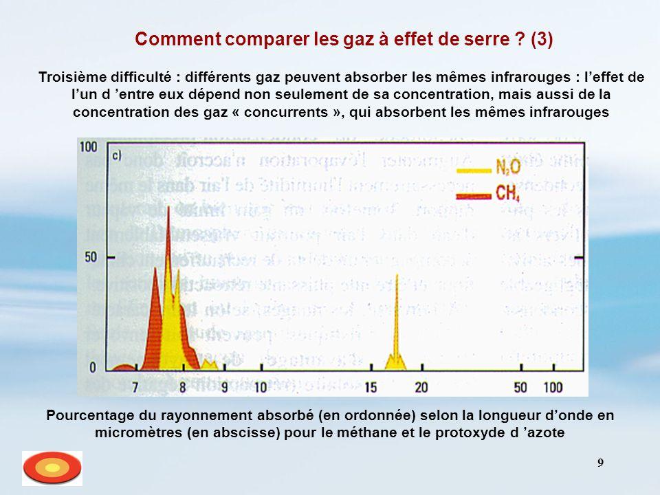 9 Comment comparer les gaz à effet de serre ? (3) Troisième difficulté : différents gaz peuvent absorber les mêmes infrarouges : leffet de lun d entre