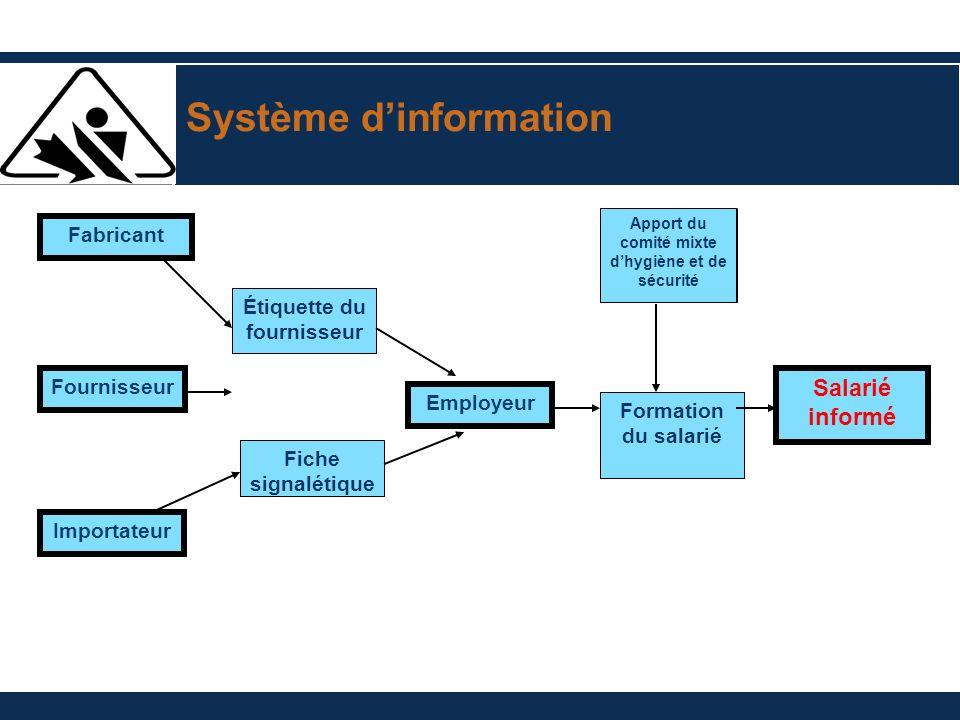 Système dinformation Fabricant Fournisseur Importateur Étiquette du fournisseur Fiche signalétique Employeur Apport du comité mixte dhygiène et de sécurité Formation du salarié Salarié informé