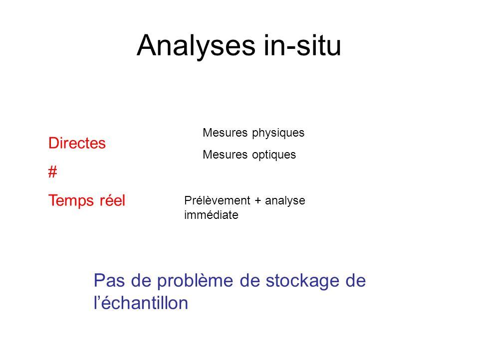 Analyses in-situ Directes # Temps réel Mesures physiques Mesures optiques Prélèvement + analyse immédiate Pas de problème de stockage de léchantillon