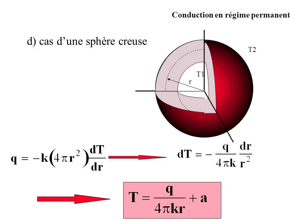 r T1 T2 d) cas dune sphère creuse Conduction en régime permanent
