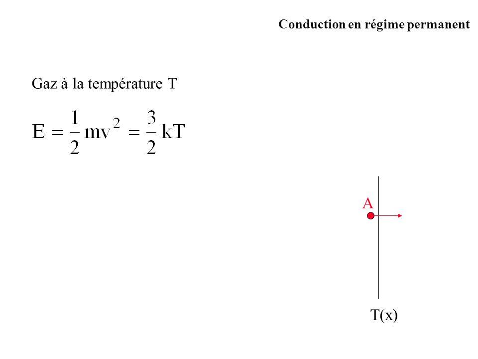 Gaz à la température T T(x) A Conduction en régime permanent