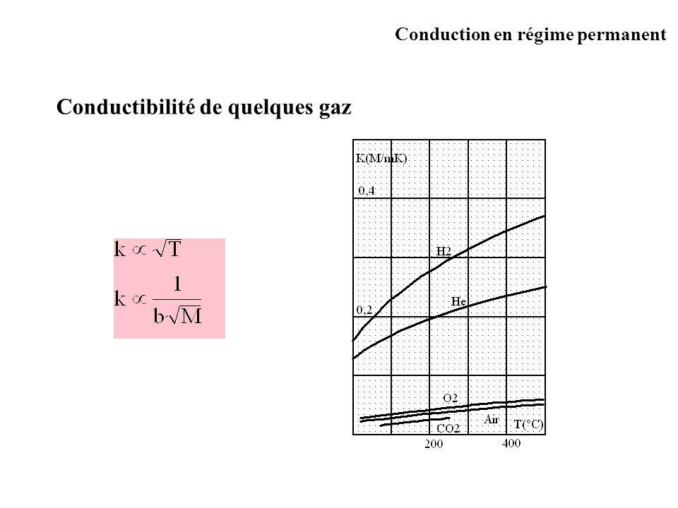 Conductibilité de quelques gaz Conduction en régime permanent