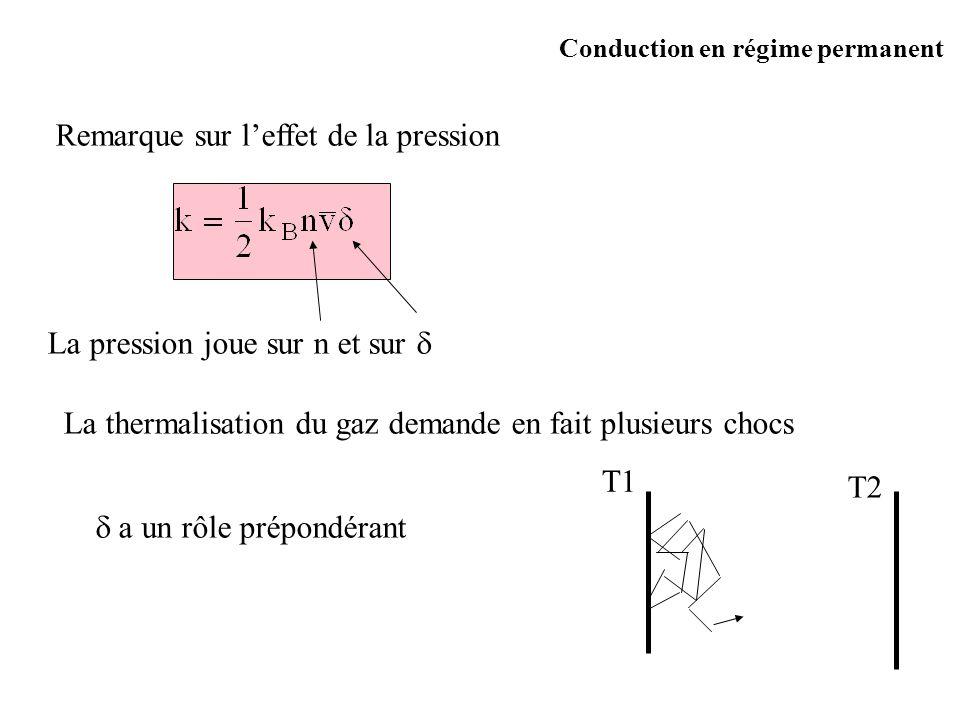 Remarque sur leffet de la pression La pression joue sur n et sur La thermalisation du gaz demande en fait plusieurs chocs a un rôle prépondérant T1 T2
