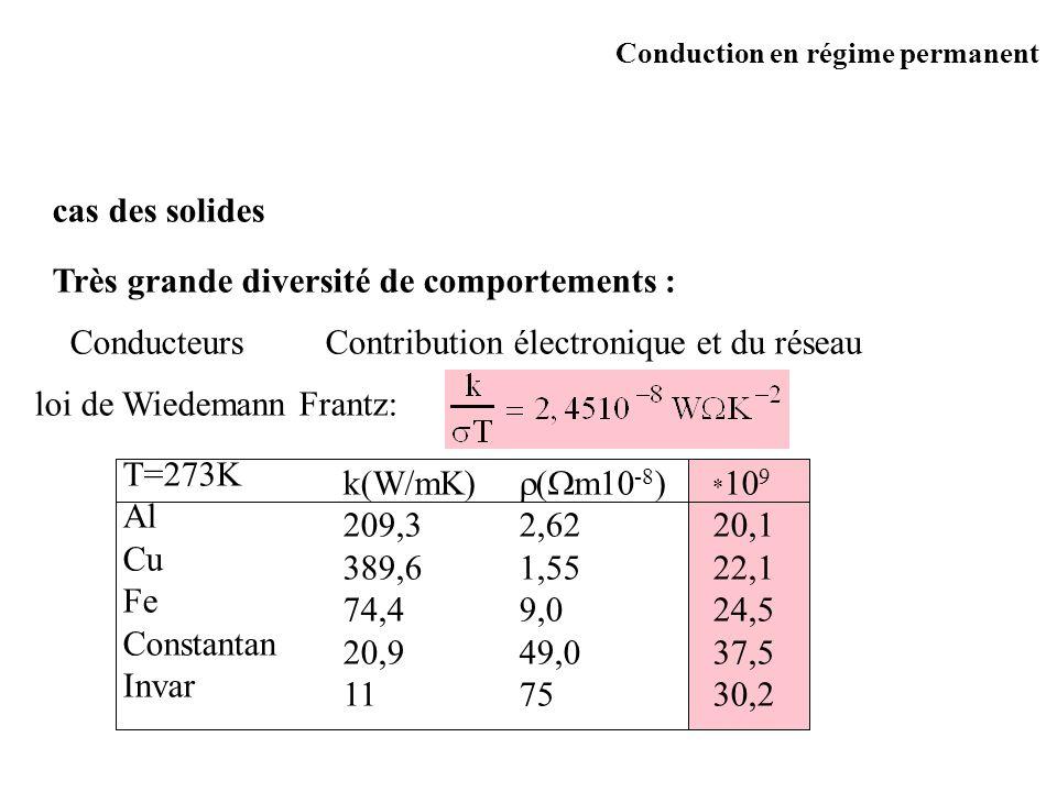 cas des solides Très grande diversité de comportements : Conducteurs Contribution électronique et du réseau k(W/mK) 209,3 389,6 74,4 20,9 11 ( m10 -8