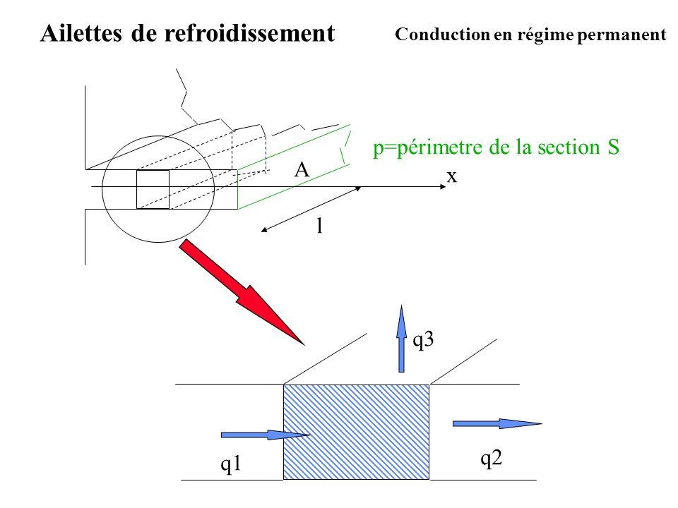 Ailettes de refroidissement p=périmetre de la section S A l x q1 q2 q3 Conduction en régime permanent