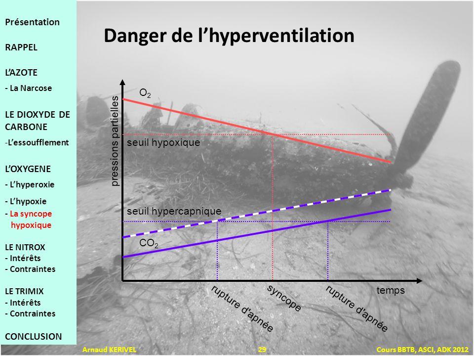 temps pressions partielles seuil hypoxique seuil hypercapnique syncope rupture d apnée O2O2 CO 2 Danger de lhyperventilation Présentation RAPPEL LAZOTE - La Narcose LE DIOXYDE DE CARBONE -Lessoufflement LOXYGENE - Lhyperoxie - Lhypoxie - La syncope hypoxique LE NITROX - Intérêts - Contraintes LE TRIMIX - Intérêts - Contraintes CONCLUSION Arnaud KERIVEL 29 Cours BBTB, ASCI, ADK 2012