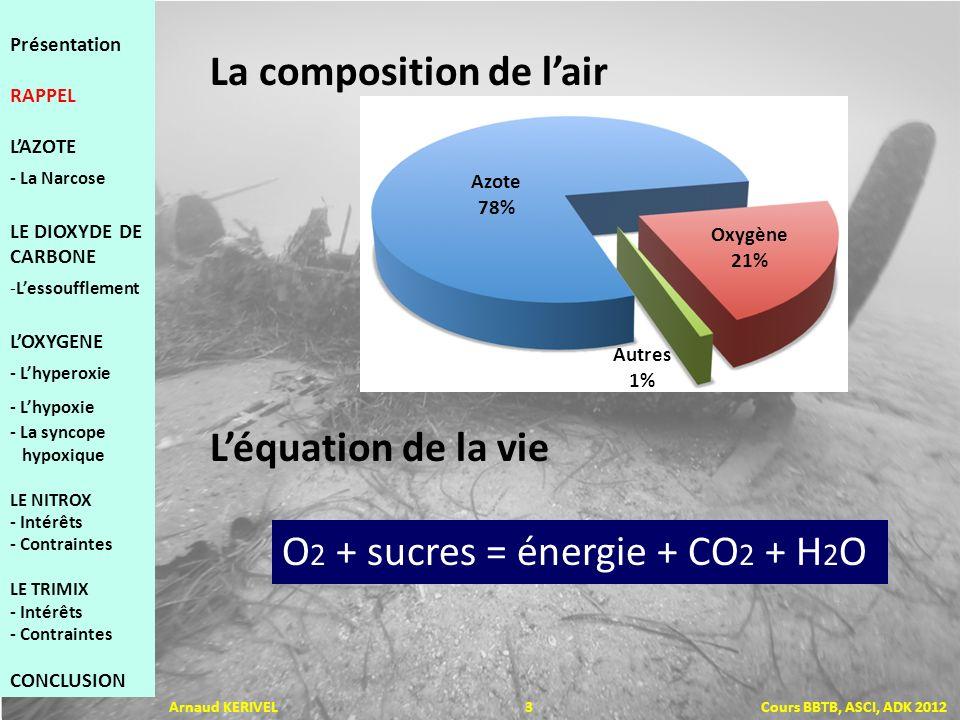 O 2 + sucres = énergie + CO 2 + H 2 O La composition de lair Léquation de la vie Azote 78% Oxygène 21% Autres 1% Arnaud KERIVEL 3 Cours BBTB, ASCI, ADK 2012 Présentation RAPPEL LAZOTE - La Narcose LE DIOXYDE DE CARBONE -Lessoufflement LOXYGENE - Lhyperoxie - Lhypoxie - La syncope hypoxique LE NITROX - Intérêts - Contraintes LE TRIMIX - Intérêts - Contraintes CONCLUSION