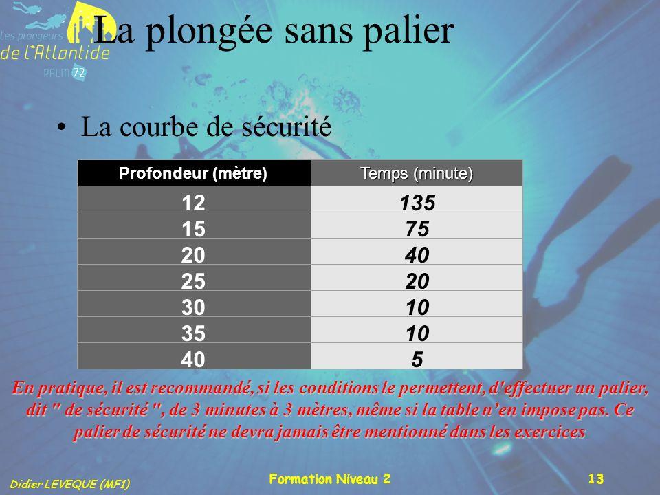 Didier LEVEQUE (MF1) Formation Niveau 213 La plongée sans palier La courbe de sécurité Profondeur (mètre) Temps (minute) 12135 1575 2040 2520 3010 351