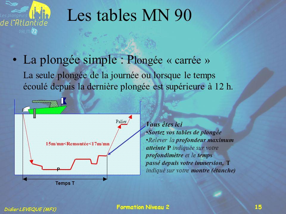 Didier LEVEQUE (MF1) Formation Niveau 215 Les tables MN 90 La plongée simple : P longée « carrée » La seule plongée de la journée ou lorsque le temps