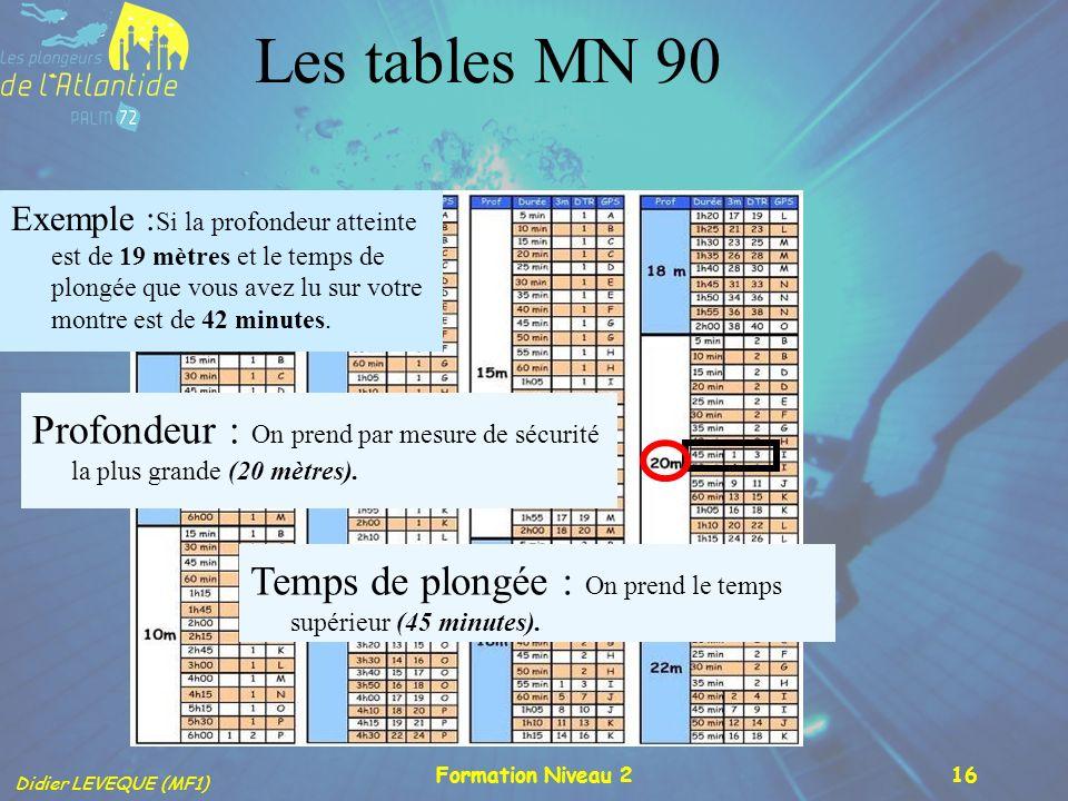 Didier LEVEQUE (MF1) Formation Niveau 216 Les tables MN 90 Exemple : Si la profondeur atteinte est de 19 mètres et le temps de plongée que vous avez l