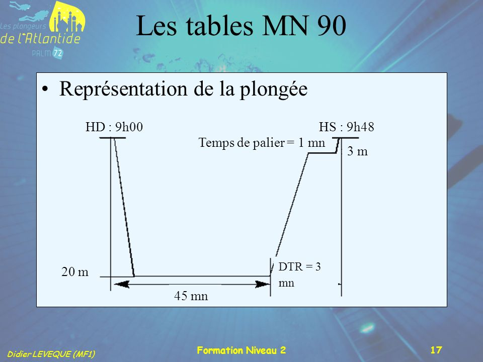 Didier LEVEQUE (MF1) Formation Niveau 217 Les tables MN 90 Représentation de la plongée 20 m 45 mn Temps de palier = 1 mn DTR = 3 mn HD : 9h00HS : 9h4