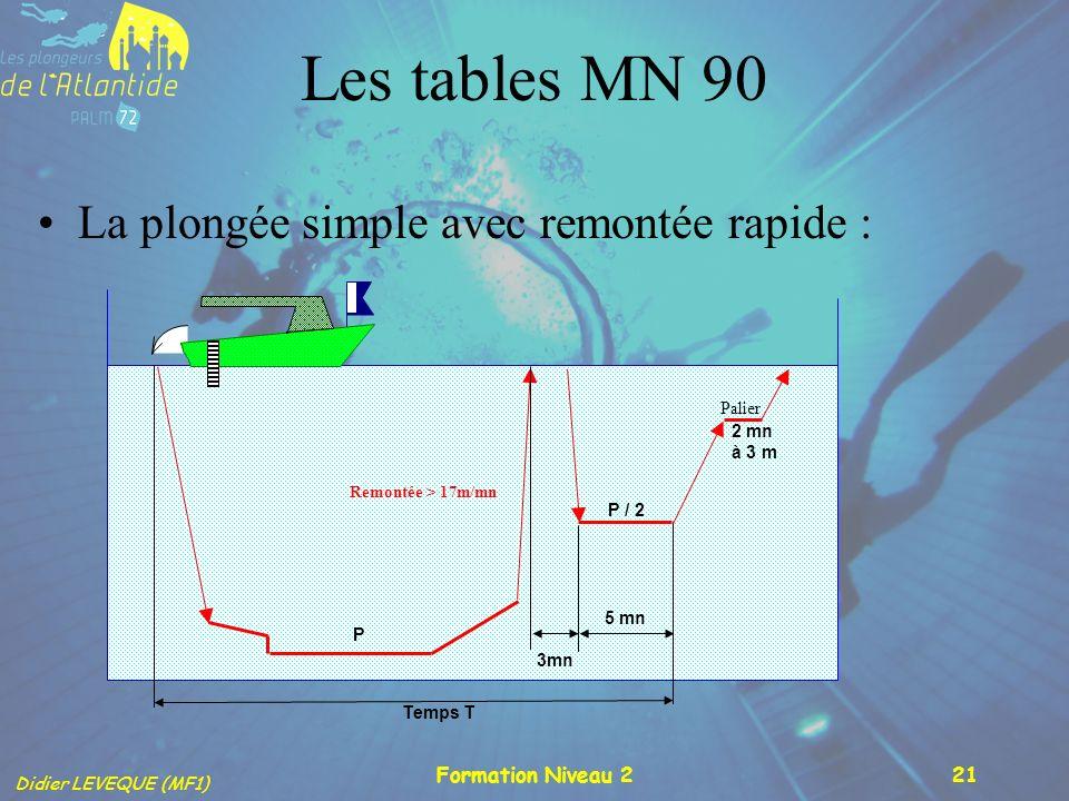 Didier LEVEQUE (MF1) Formation Niveau 221 Les tables MN 90 La plongée simple avec remontée rapide : Temps T Remontée > 17m/mn Palier P P / 2 5 mn 3mn