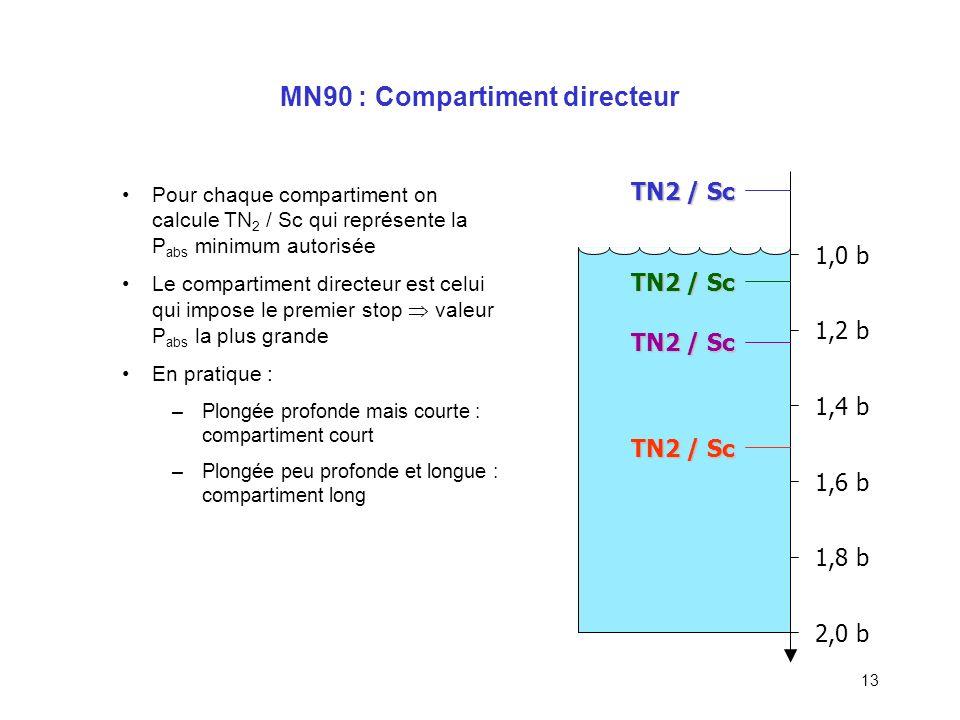 12 Méthodologie de calcul Tension initiale (Ti) Pression partielle dazote respirée = PpN2 resp Gradient (G) Nombre de périodes Pourcentage de saturati