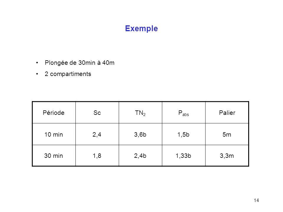 13 MN90 : Compartiment directeur Pour chaque compartiment on calcule TN 2 / Sc qui représente la P abs minimum autorisée Le compartiment directeur est