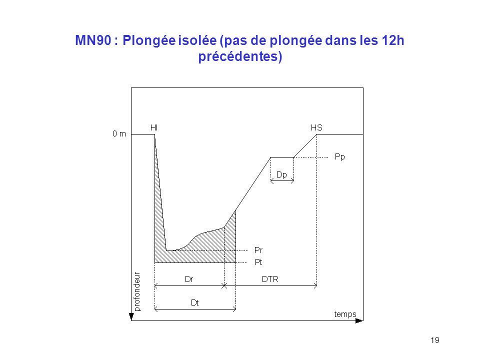 18 MN90 : Généralités Vitesse de remontée : 15 à 17m/min, 6m/min entre paliers 2 plongées / 24h au maximum Pas dinterpolation des temps et des profond