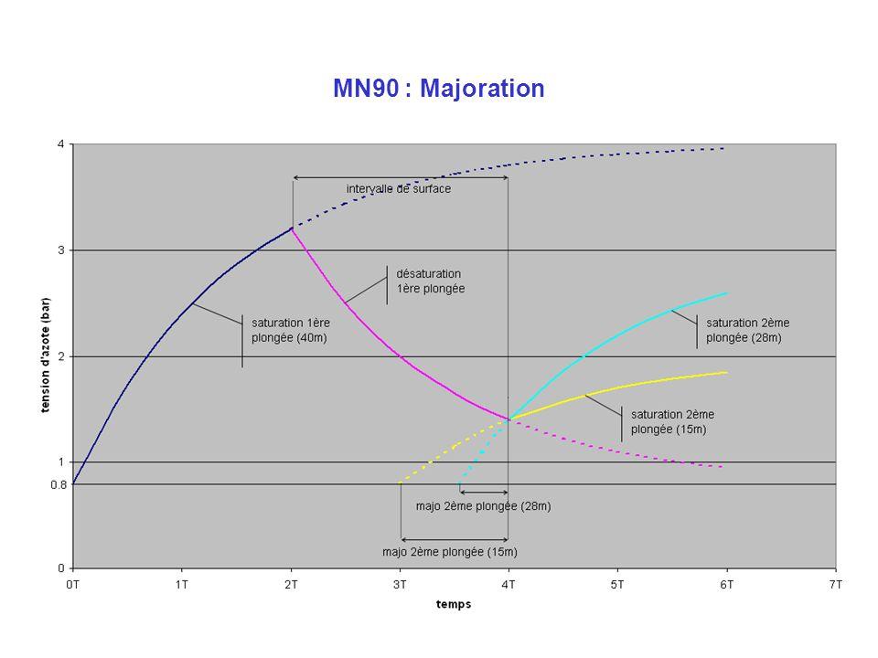 22 MN90 : Majoration N 2 = 0,8 N 2 = 0,95 (AR) N 2 = 0,95 N 2 = 1,10 N 2 = 0,8