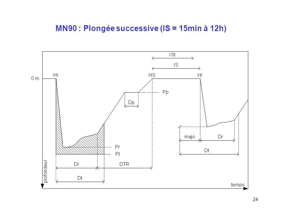 23 MN90 : Majoration