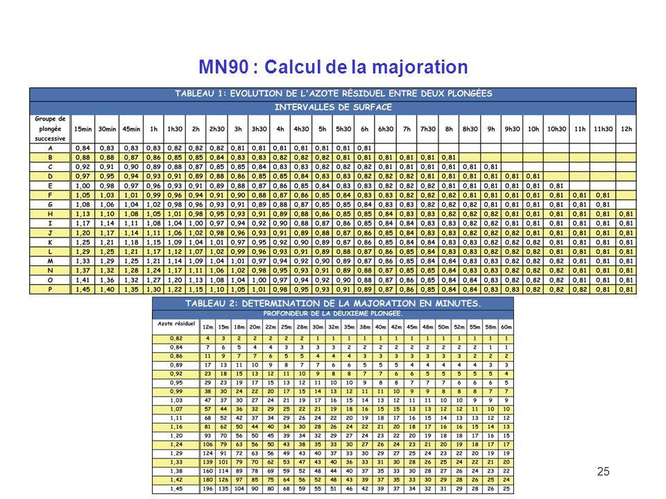 24 MN90 : Plongée successive (IS = 15min à 12h)
