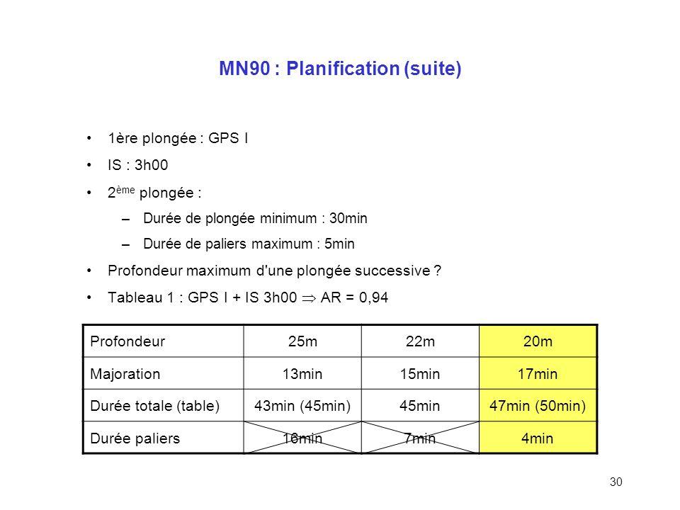 29 MN90 : Planification (suite) 1 ère plongée : GPS E 2 ème plongée : –Profondeur : 25m –Durée réelle de plongée minimum : 25min –Durée de paliers max
