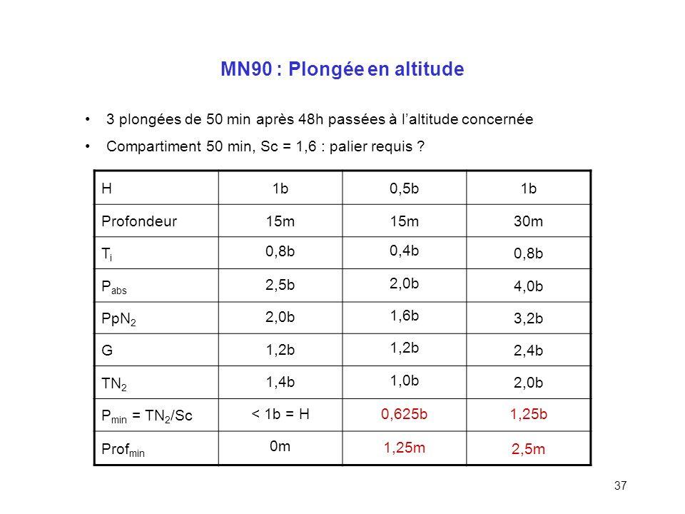 36 Pression et altitude Pression atmosphérique = poids de la colonne dair ( 10 t/m 2 ) À 2000m daltitude, 2000m de colonne dair en moins H < 1,0 bar H