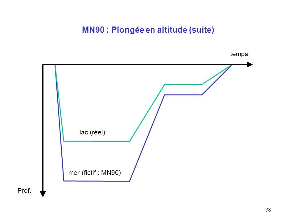 37 MN90 : Plongée en altitude 3 plongées de 50 min après 48h passées à laltitude concernée Compartiment 50 min, Sc = 1,6 : palier requis ? 0,8b 2,5b 2