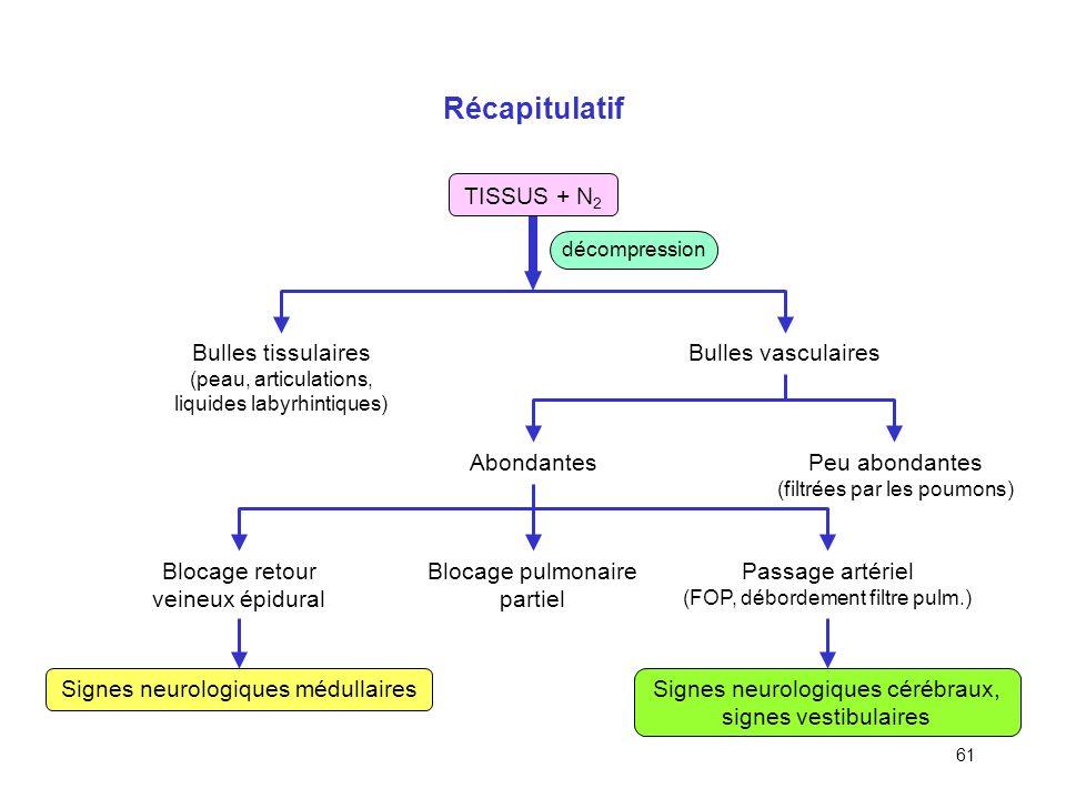 60 Conséquences des ADD de type II Médullaire : engorgement progressif du retour veineux, signes évolutifs –Fourmillements, troubles sensoriels et mot