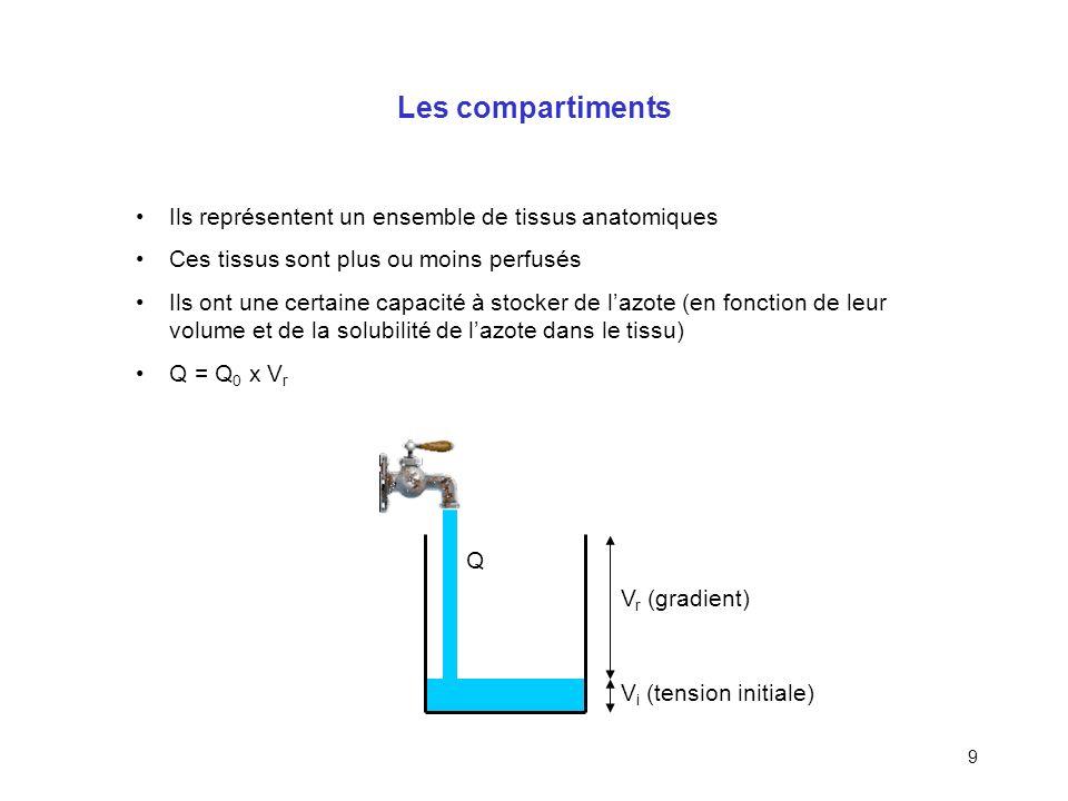 8 Modèle de décompression Notion de modèle : –Représentation simplifiée de la réalité –Hypothèses –Calibration –Validation expérimentale –Simulation M