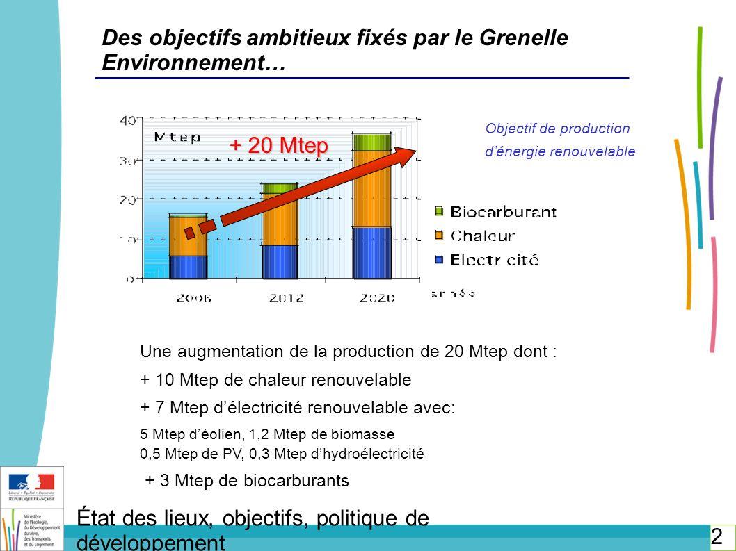 Nombre d installations Aide ADEME Tep EnR/an % aide ADEME Bois hors BCIAT 17684 M94 30520,2% BCIAT 68 (63 en cours) 153,8 M373 46836,9% Géothermie9325,2 M16 3156% Méthanisation50,9 M2 3340,2% Solaire57532 M 2 694 (52 655 m²) 7,7% Volet « production d énergie renouvelable » :
