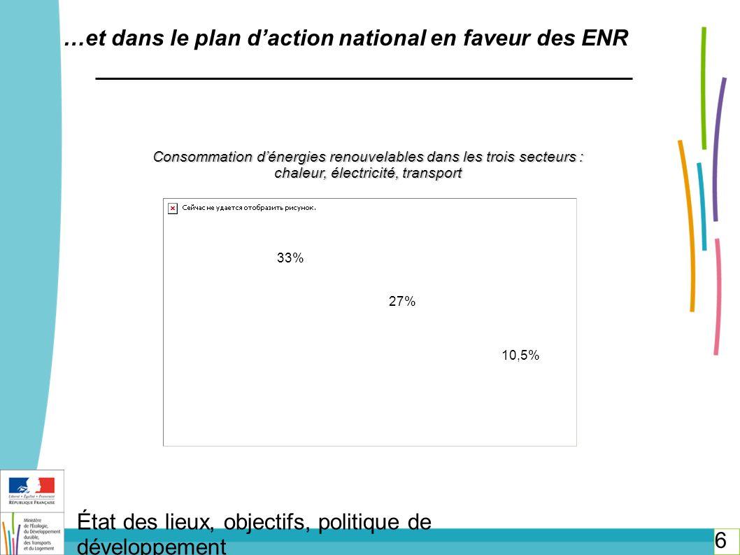 7 État des lieux, objectifs, politique de développement L électricité d origine renouvelable Objectif de consommation finale délectricité par filière