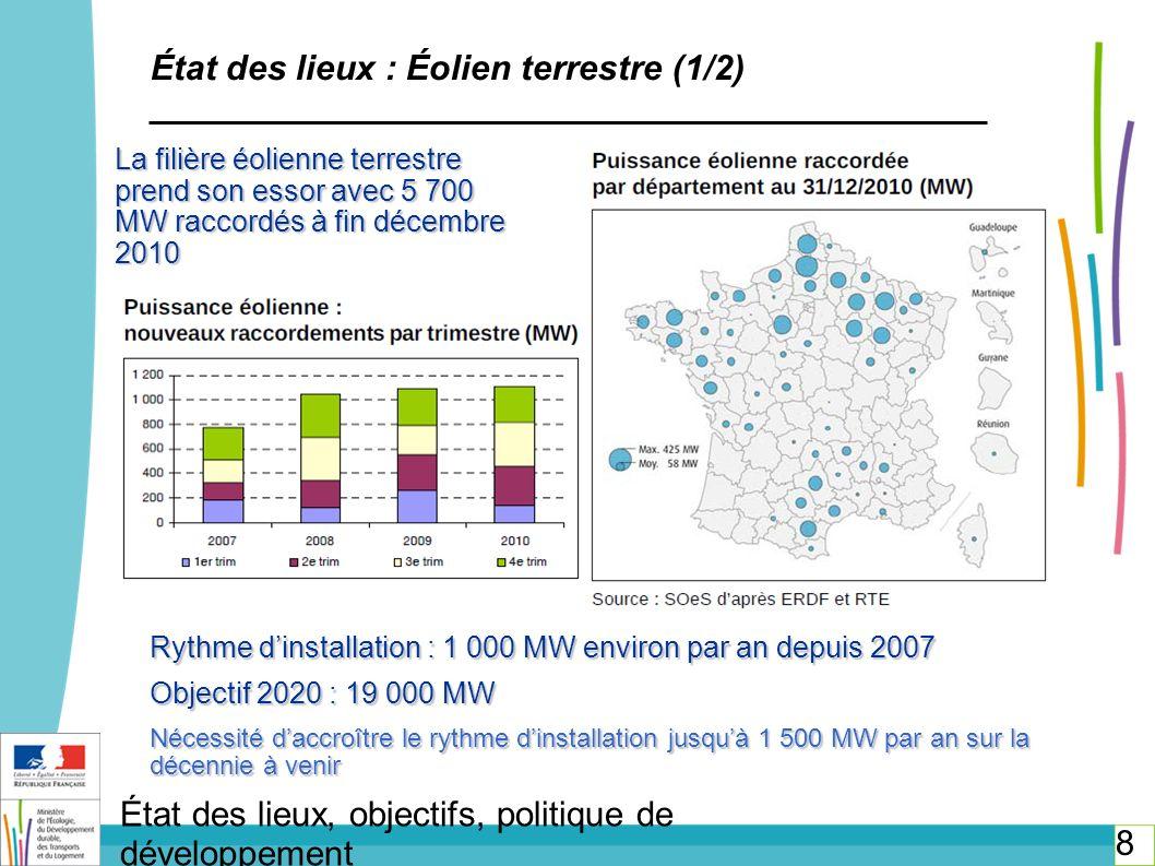 9 État des lieux, objectifs, politique de développement État des lieux : Éolien terrestre (2/2) Point positif : accroissement de la puissance unitaire moyenne 1,2 MW en 2005 1,7 MW en 2007 2,1 MW en 2009 2,5 MW en 2011 La LG2 a permis de clarifier le cadre législatif par : la création des schémas régionaux éoliens lassujettissement à la législation des ICPE (et simplification concomitante du permis de construire) léloignement minimum de 500m des zones dhabitation Ce nouveau cadre législatif et réglementaire (ICPE) permettra de délivrer des autorisations administratives juridiquement plus robustes