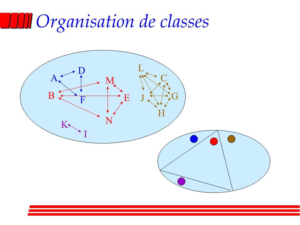 Organisation de classes B D C N E J F I H K G M L A