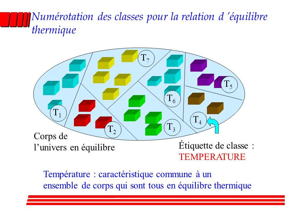 Numérotation des classes pour la relation d équilibre thermique Corps de lunivers en équilibre T1T1 T2T2 T3T3 T4T4 T5T5 T6T6 T7T7 Température : caractéristique commune à un ensemble de corps qui sont tous en équilibre thermique Étiquette de classe : TEMPERATURE