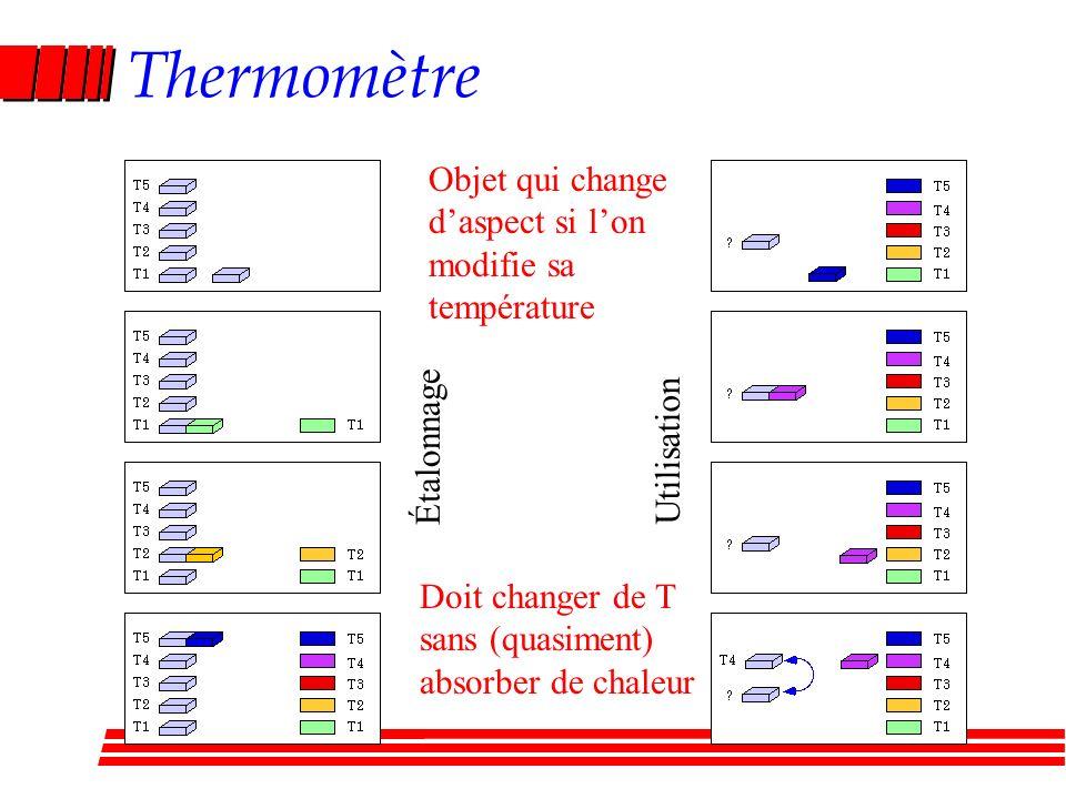 Thermomètre Étalonnage Utilisation Objet qui change daspect si lon modifie sa température Doit changer de T sans (quasiment) absorber de chaleur