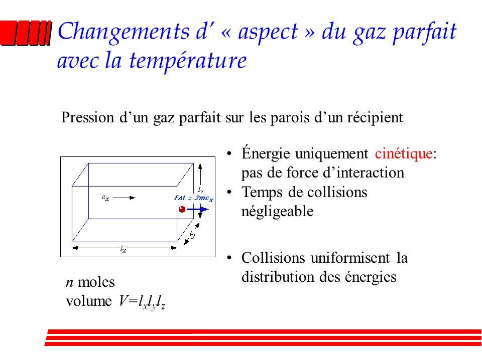 Changements d « aspect » du gaz parfait avec la température Pression dun gaz parfait sur les parois dun récipient Énergie uniquement cinétique: pas de force dinteraction Temps de collisions négligeable Collisions uniformisent la distribution des énergies n moles volume V=l x l y l z