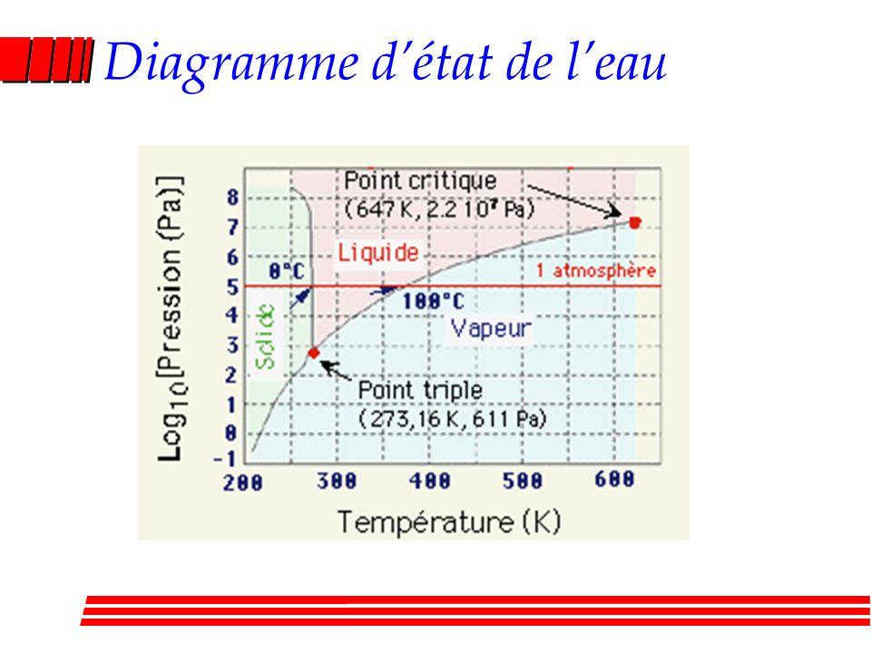 Diagramme détat de leau