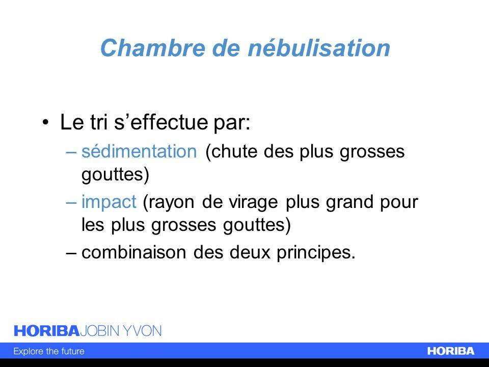 Chambre de nébulisation Le tri seffectue par: –sédimentation (chute des plus grosses gouttes) –impact (rayon de virage plus grand pour les plus grosse