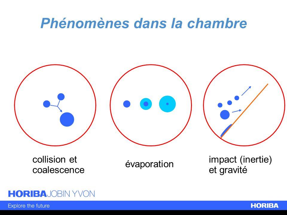 Phénomènes dans la chambre collision et coalescence évaporation impact (inertie) et gravité