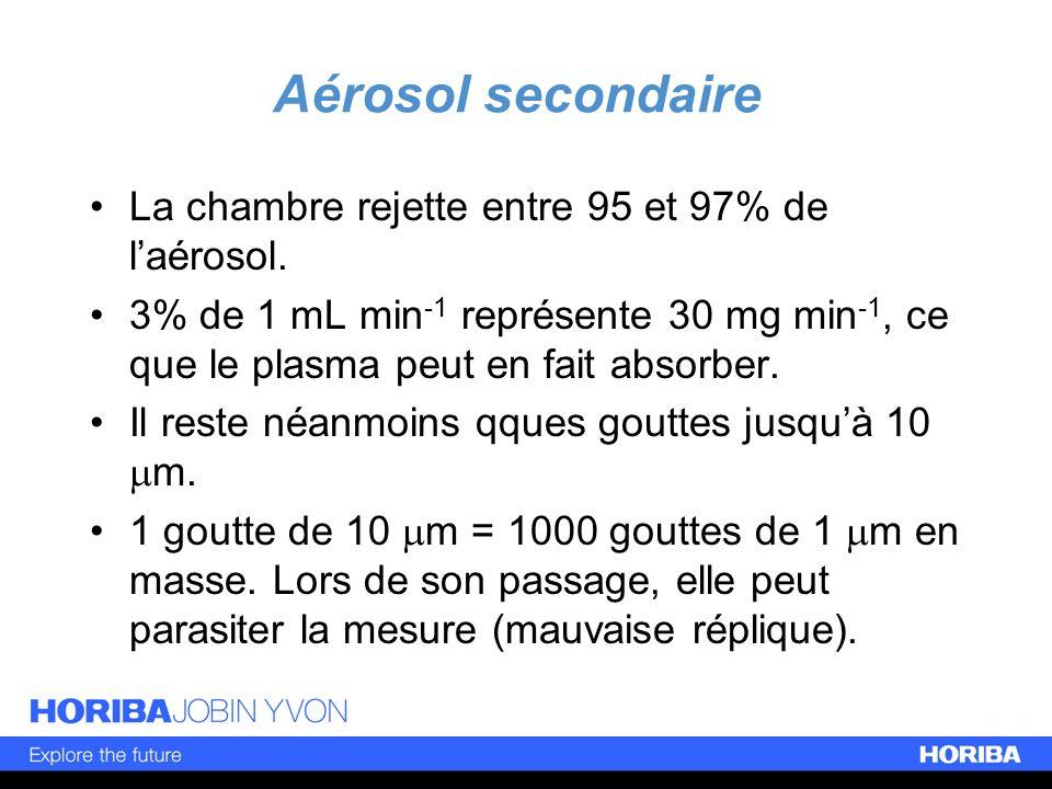 La chambre rejette entre 95 et 97% de laérosol. 3% de 1 mL min -1 représente 30 mg min -1, ce que le plasma peut en fait absorber. Il reste néanmoins