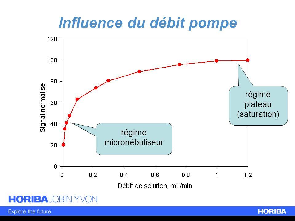 Influence du débit pompe régime plateau (saturation) régime micronébuliseur