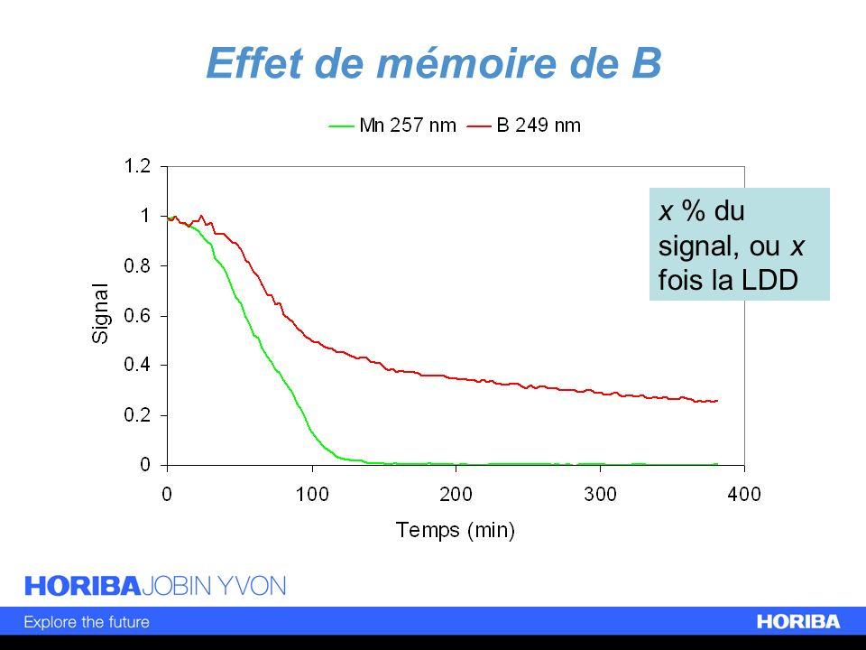 Effet de mémoire de B x % du signal, ou x fois la LDD