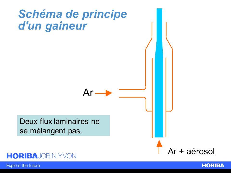 Ar Ar + aérosol Schéma de principe d'un gaineur Deux flux laminaires ne se mélangent pas.