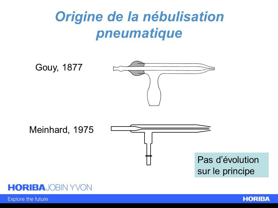 Origine de la nébulisation pneumatique Gouy, 1877 Meinhard, 1975 Pas dévolution sur le principe